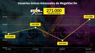 MegaStarFM pulveriza récord tras récord en internet: ya suma 271.000 usuarios únicos
