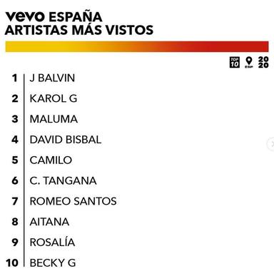 J Balvin se corona como el artista más visto de VEVO, por delante de Karol G y Maluma